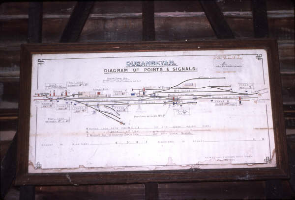The signal box diagram. At the far right, the lines to Bombala and Canberra diverge.