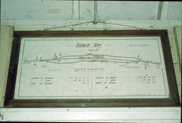 The simplistic Signal Box diagram at Table Top.